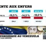 Dépression économique au Venezuela: Une véritable descente aux enfers…