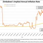 Zimbabwe: Le taux d'inflation annuel tutoie les 266% !!