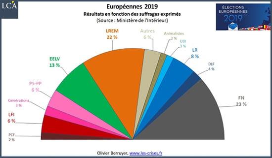 """Nicolas Perrin: """"Elections européennes : retour sur le champ de ruines politique français"""""""