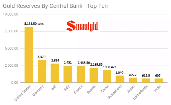 Gold-reserves-by-central-bank-top-10-June-23-2019