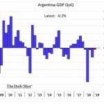 Misère: L'Argentine connait un 5ème trimestre consécutif de baisse du PIB au cours d'une 5ème récession en 10 ans