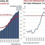 USA: La dette sur les prêts auto VS taux de défaillance (de plus de 90 jours)…. Bonjour l'angoisse !!