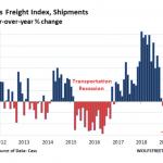 L'économie US plonge: l'indice de Fret Cass en baisse pour le 6ème mois consécutif au mois de mai (-6% en glissement annuel)