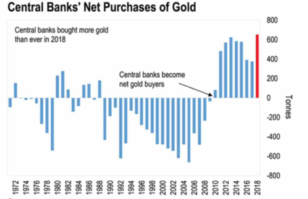 Les banques centrales se ruent sur l