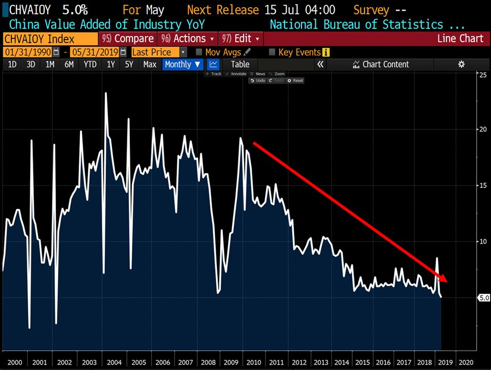 Elle est où la reprise ? La production industrielle chinoise à son plus faible niveau en plus de 17 ans