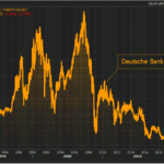 """WARNING: """"Pour la première fois, l'action de la Deutsche Bank sous les 6 €, atteignant un nouveau plus bas de plusieurs décennies !"""""""