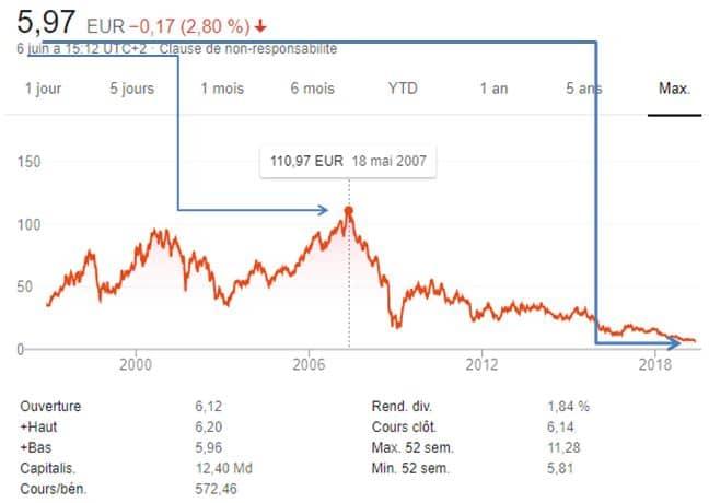 """Charles Sannat: """"Effondrement de 95% de la valeur de la Deutsche Bank de 110 euros… à 5.97€ l'action !!"""""""