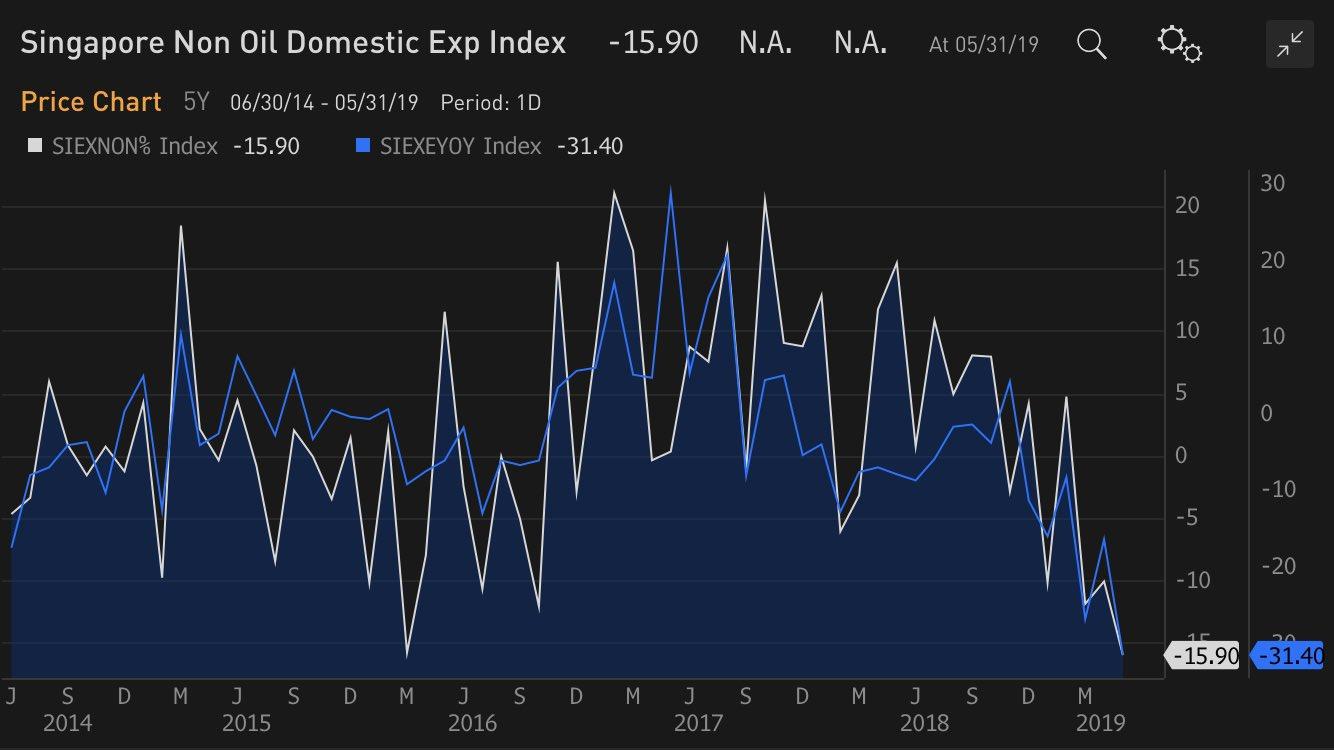 Singapour - Récession: Les exportations de produits électroniques ont chuté de -15,9% au mois de mai 2019