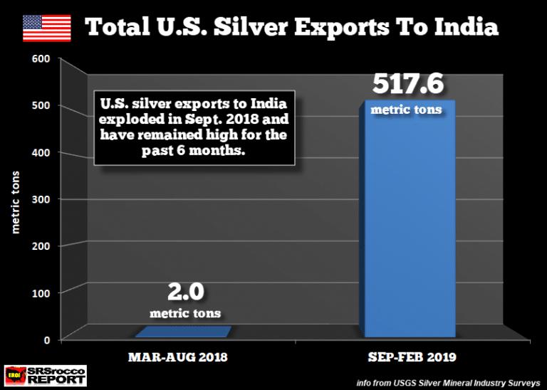 exportations-us-argent-inde