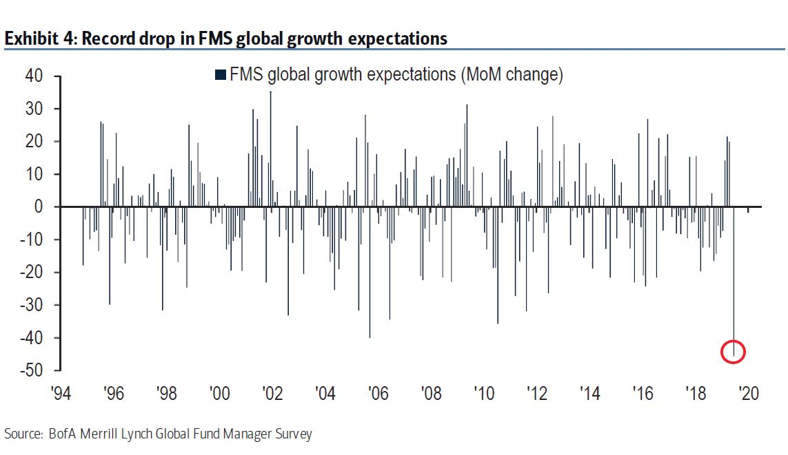 fms-global-growth-expectations-2019