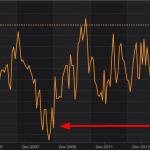 Alexandre Baradez: «L'indice CBI Distributive Trades (enquête auprès des détaillants) tombe à son plus bas niveau depuis mars 2009 (niveaux de la crise des subprimes…)»