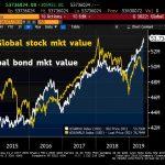 WARNING: La plus grosse bulle obligataire de tous les temps vient d'atteindre un nouveau sommet historique à 53 736 milliards $ !!