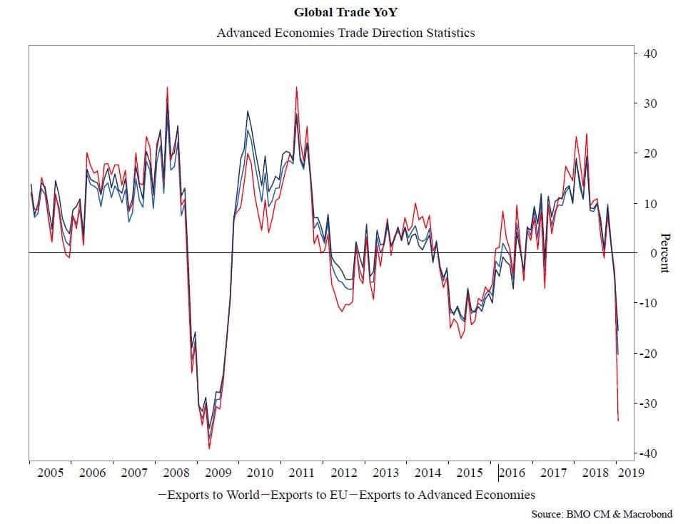 global-trade-yoy-2019