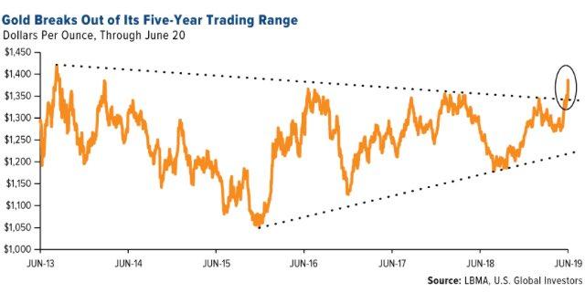 Or: Long Trend baissier de 5 ans en cours de cassure à la hausse... Où va aller le cours de l