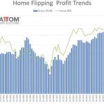 USA – Warning: Tandis que les reventes de logements atteignent un sommet de 9 ans,… les profits s'écroulent !