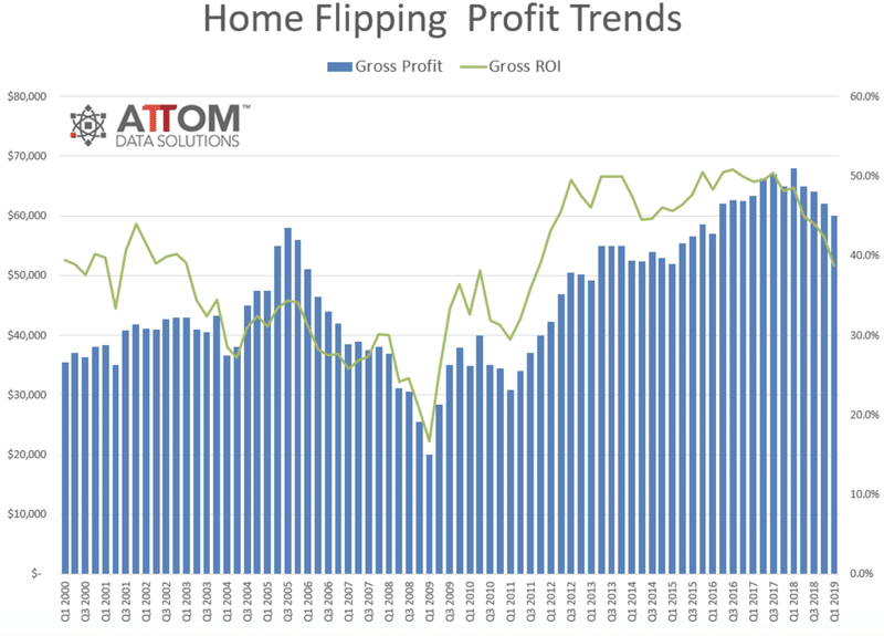 USA - Warning: Tandis que les reventes de logements atteignent un sommet de 9 ans,... les profits s