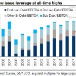 Ouch !! L'effet de levier moyen sur le marché des prêts à effet de levier vient d'atteindre un nouveau sommet historique !!