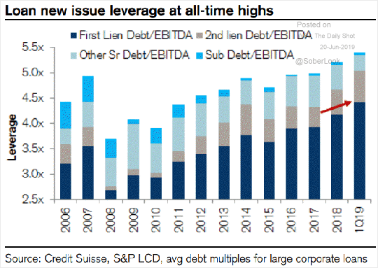 loan-issue-leverage-at-all-time-highs-2019-june