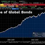 WARNING: La plus grosse bulle obligataire de tous les temps vient d'atteindre un nouveau sommet historique à 54 388 milliards $ !!
