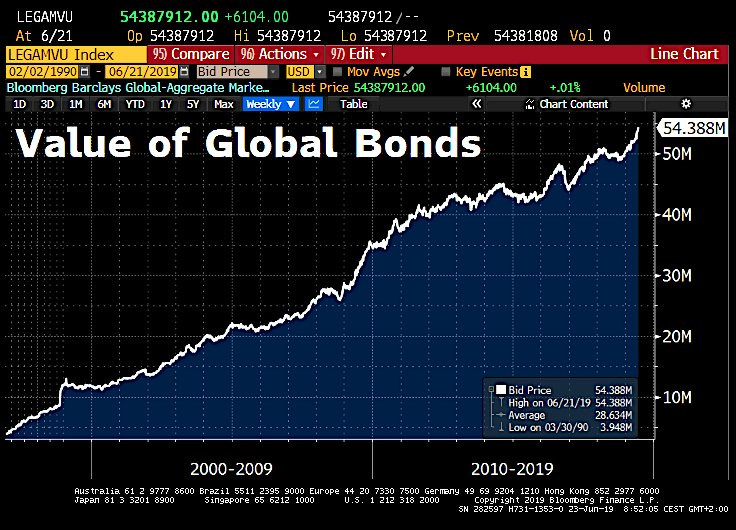 WARNING: La plus grosse bulle obligataire de tous les temps vient d