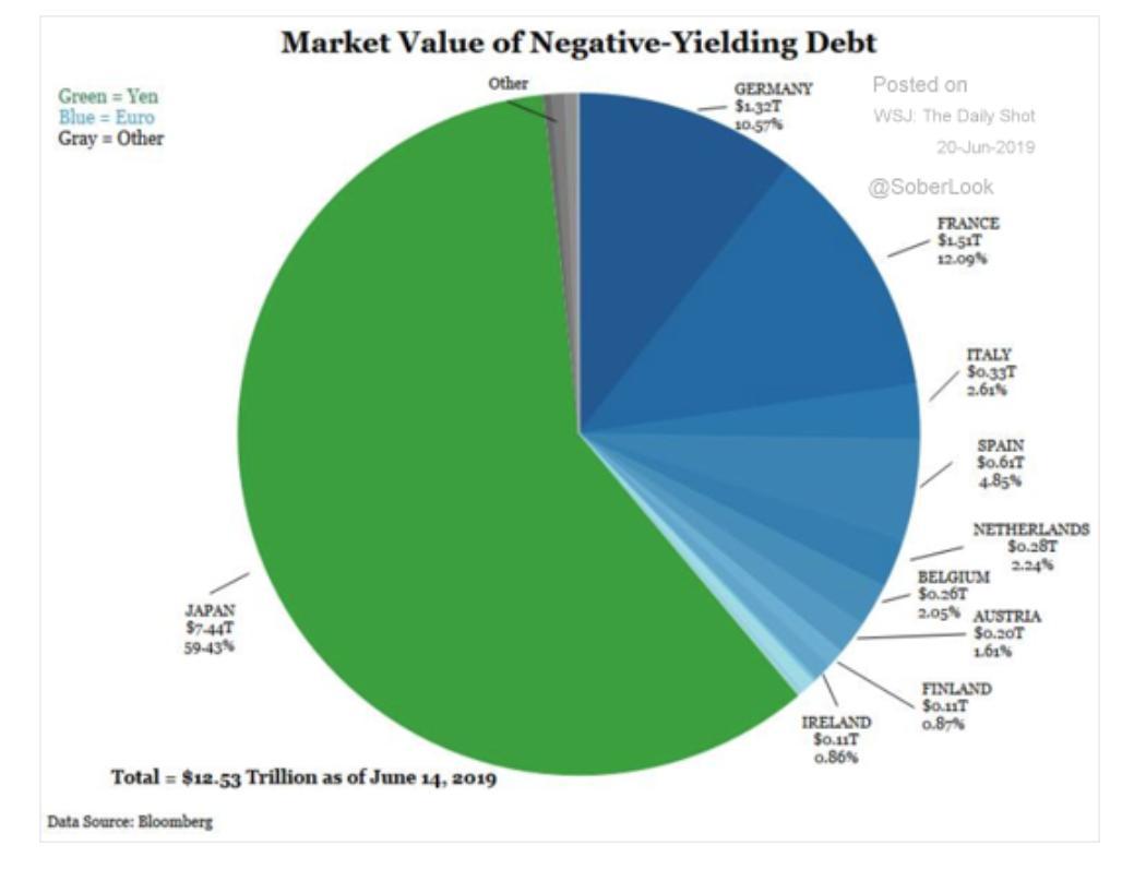 """Adam Tooze: """"Le Japon et la zone euro sont les émetteurs de dettes souveraines à rendement négatif"""""""