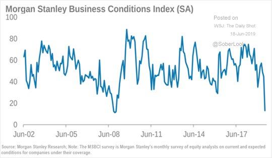 Indice Morgan Stanley des perspectives du monde des affaires: le plus gros effondrement depuis 2008 !!