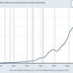 Warning: La dette sur les Prêts automobiles US vient d'atteindre un nouveau sommet historique au 1er trimestre 2019