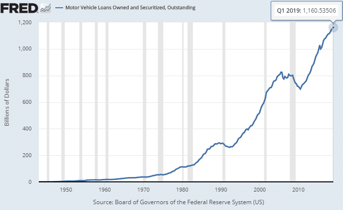 motor-vehicle-loans-owned-and-securized-2019-03-31