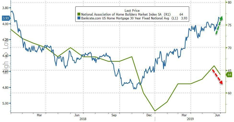 USA: Le moral des promoteurs immobiliers en baisse pour la première fois en 2019
