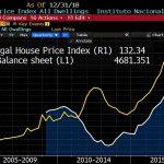 BCE, fabricant agréé de bulles ? L'indice des prix de l'immobilier au Portugal vient d'atteindre un nouveau sommet historique