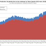 La production de pétrole au Texas décline depuis juillet 2018 (-12,4%). C'est sans précédent depuis 2015 !!