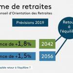 Warning ! Retraites – France: Le retour à l'équilibre a été repoussé à 2042, selon l'hypothèse la plus optimiste… Voire 2056 !