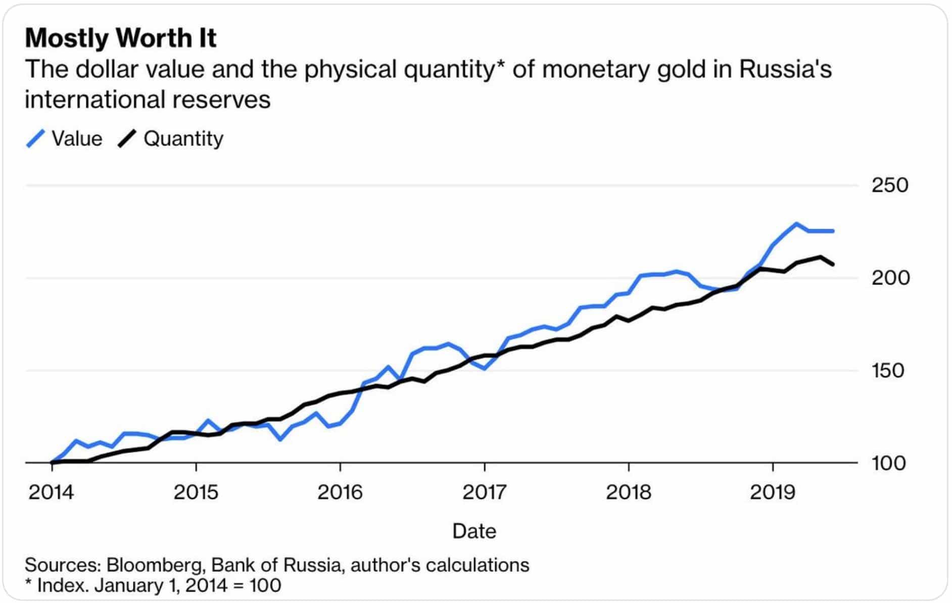 russia-s-international-reserves-2019-june