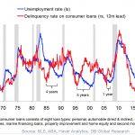 Récession américaine en cours ? Le cycle du crédit donne le tempo à l'économie. Or selon la Deustche Bank, le risque de ralentissement économique s'accroît !