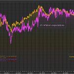 Warning: Il semble que les banques centrales aient totalement perdu le contrôle sur les anticipations d'inflation !