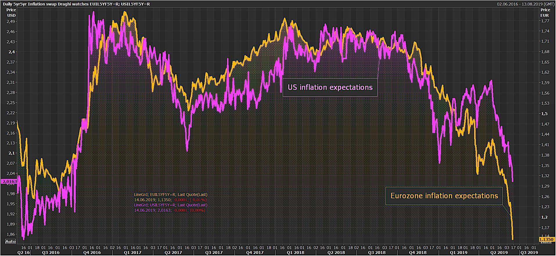 Warning: Il semble que les banques centrales aient totalement perdu le contrôle sur les anticipations d