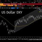 Vincent Lequertier: «La Moyenne à 200 jours craque à son tour sur le Dollar Index. Sommes-nous à un changement majeur… pour l'or tout particulièrement !»