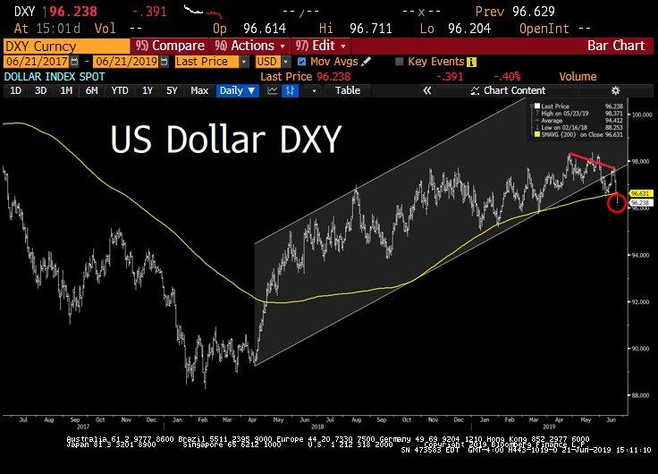 """Vincent Lequertier: """"La Moyenne à 200 jours craque à son tour sur le Dollar Index. Sommes-nous à un changement majeur... pour l'or tout particulièrement !"""""""