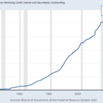 Warning – USA: La dette sur les cartes de crédit vient d'atteindre un nouveau sommet historique au 1er trimestre 2019 !