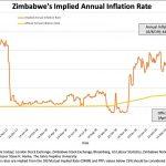 Au Zimbabwe, le taux d'inflation annuel vient d'atteindre 445%, soit près de 5,9 fois plus que les 75,86% officiellement déclarés !!
