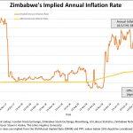 Zimbabwe: Le taux d'inflation annuel tutoie les 289% !!