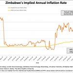 Au Zimbabwe, le taux d'inflation annuel vient d'atteindre 435%, soit près de 4,45 fois plus que les 97,85% officiellement déclarés !!