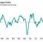 Allemagne: l'indice PMI manufacturier reste nettement en territoire de contraction pour le sixième mois d'affilée !!