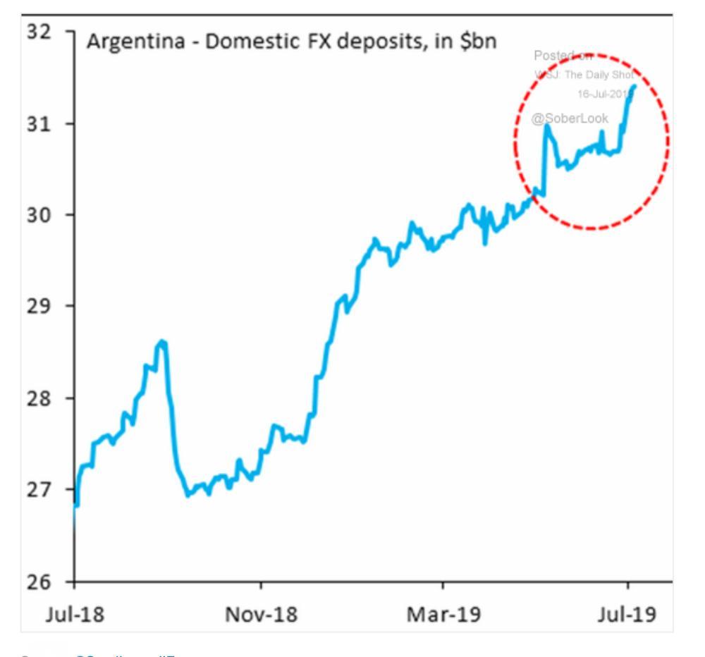 """Adam Tooze: """"La dollarisation de l'Argentine se poursuit malgré les inquiétudes suscitées par le peso."""""""