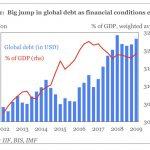 A plus de 246.000 milliards $, la dette mondiale n'est plus qu'à 2.000 milliards $ du record absolu qui avait été atteint au 1er trimestre 2018