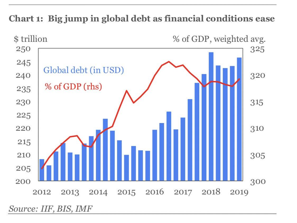 A plus de 246.000 milliards $, la dette mondiale n