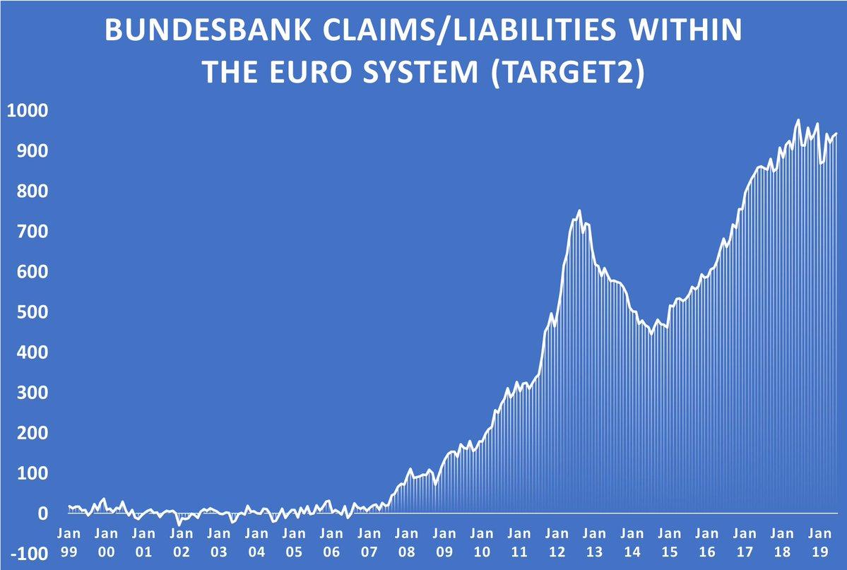Target 2: La position créditrice de la Bundesbank a augmenté en juin et atteint désormais 942 milliards d