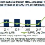 Wall Street sous morphine: Les anticipations de rachats de titres pour 2019 sont à des niveaux records. Plus de 1000 milliards $ !!