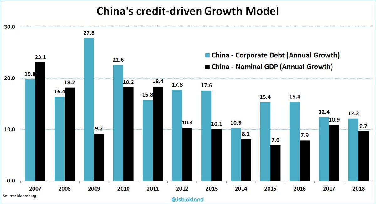 Le modèle de croissance chinois reste largement dépendant de la croissance du crédit !!