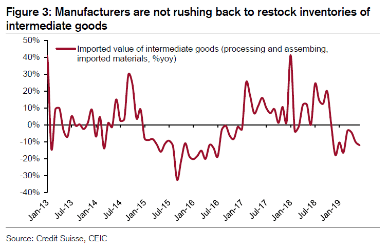 """Tracy Alloway: """"Les incertitudes liées à la guerre commerciale pèsent encore beaucoup sur les fabricants chinois"""""""